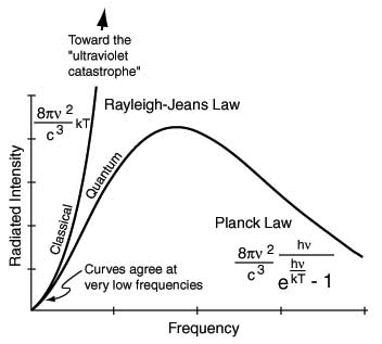 Graph of black body radiation and the ultraviolet catastrophe